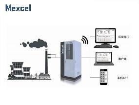 厂界/无组织VOCs连续在线监测系统