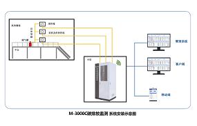 碳排放监测系统