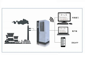 纺织印染VOCs在线监测系统解决方案