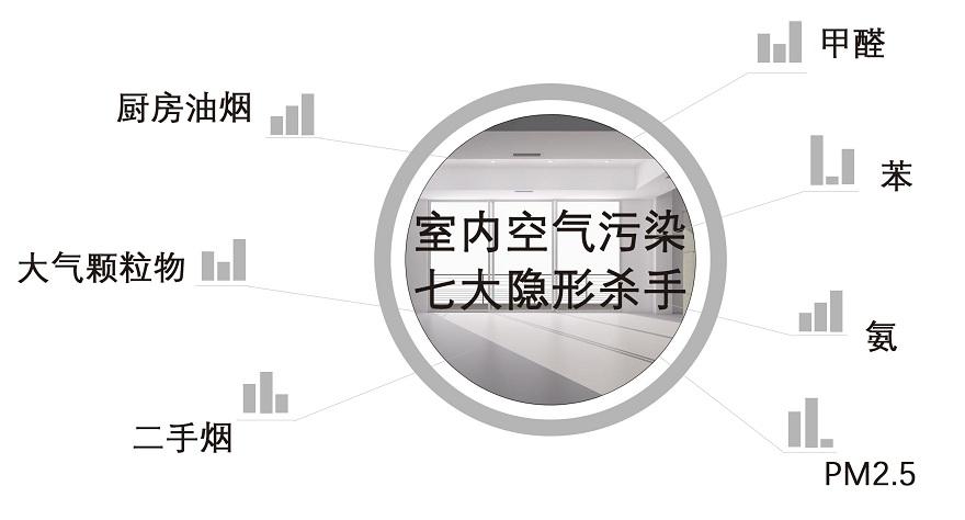 室内环境空气质量监测系统