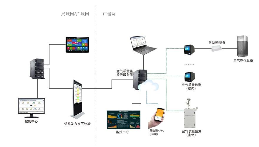 室内环境空气质量监测系统1