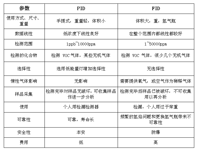 PID和FID之间的区别.