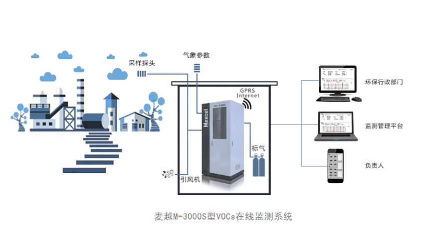 麦越M-3000-VOCs在线监测系统.