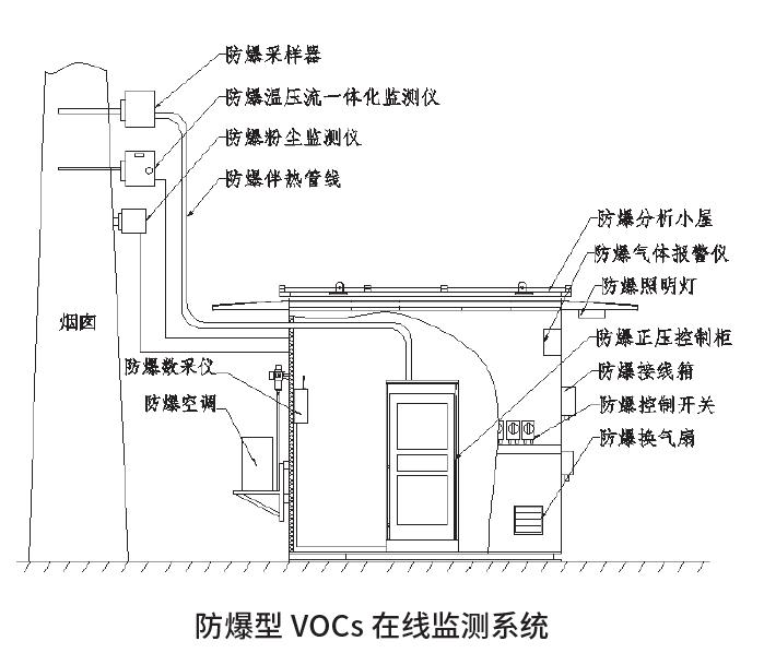 防爆型VOC.